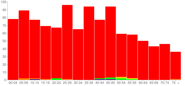 Graph: Population by Age and Race, 2010 Census - Saint Jacob, Illinois - Census Viewer