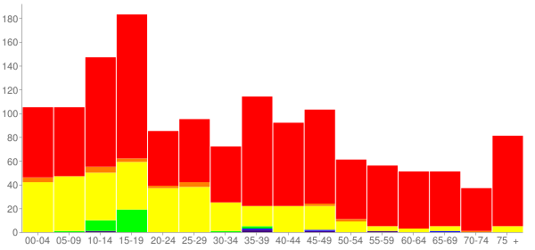 Graph: Population by Age and Race, 2000 Census - Onarga, Illinois - Census Viewer