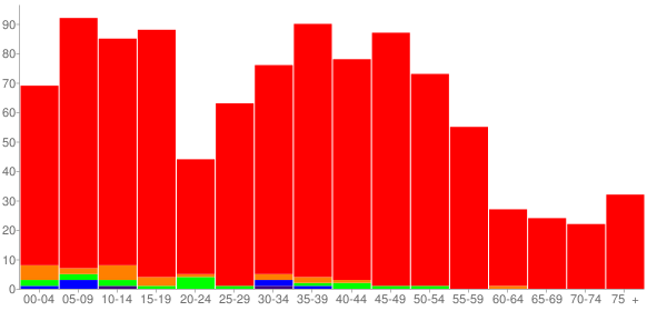 Graph: Population by Age and Race, 2010 Census - Downs, Illinois - Census Viewer