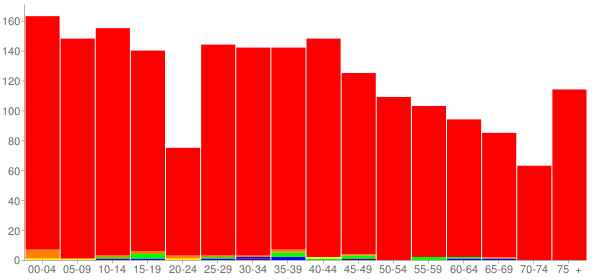 Graph: Population by Age and Race, 2010 Census - Mackinaw, Illinois - Census Viewer