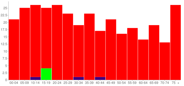 Graph: Population by Age and Race, 2000 Census - Hamilton, Kansas - Census Viewer