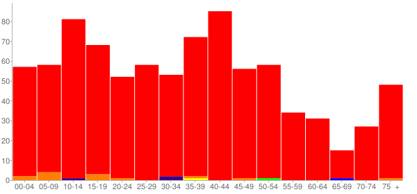Graph: Population by Age and Race, 2000 Census - Marine, Illinois - Census Viewer