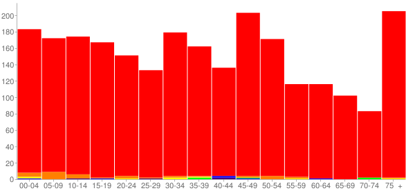 Graph: Population by Age and Race, 2010 Census - Ashland, Nebraska - Census Viewer