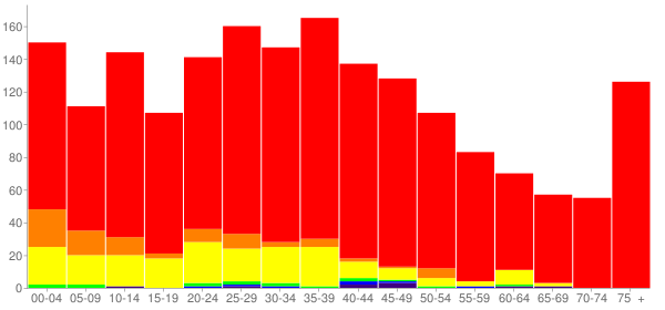 Graph: Population by Age and Race, 2000 Census - Rockdale, Illinois - Census Viewer