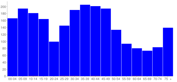 Graph: Population by Age and Hispanic or Latino Origin, 2000 Census - Smithton, Illinois - Census Viewer
