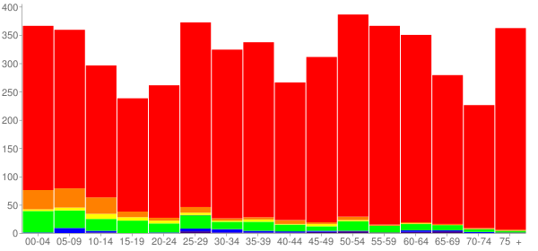 Graph: Population by Age and Race, 2010 Census - Milan, Illinois - Census Viewer