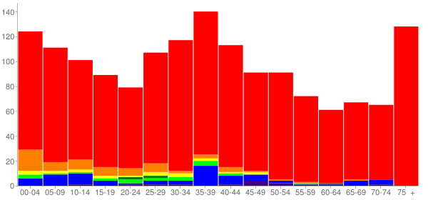 Graph: Population by Age and Race, 2000 Census - Smokey Point, Washington - Census Viewer