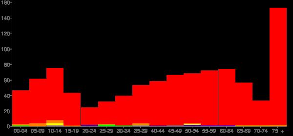 Graph: Population by Age and Race, 2010 Census - Benkelman, Nebraska - Census Viewer