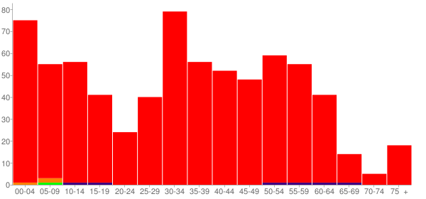 Graph: Population by Age and Race, 2010 Census - Harwood, North Dakota - Census Viewer
