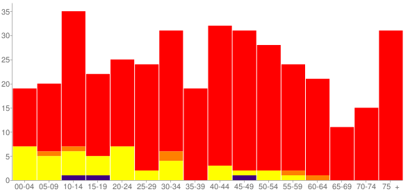 Graph: Population by Age and Race, 2000 Census - Alto Pass, Illinois - Census Viewer