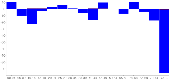 Graph: Change in Population between 2000 and 2010, by Age and Hispanic or Latino Origin - Strasburg, Illinois - Census Viewer