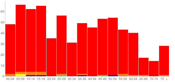 Graph: Population by Age and Race, 2010 Census - Quincy, Ohio - Census Viewer