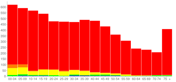 Graph: Population by Age and Race, 2000 Census - Willard, Ohio - Census Viewer