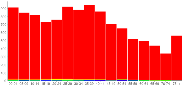 Graph: Population by Age and Race, 2000 Census - Franklin, Ohio - Census Viewer