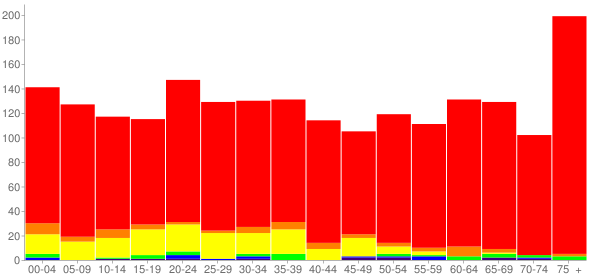 Graph: Population by Age and Race, 2010 Census - Clayton, Georgia - Census Viewer