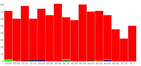 Graph: Population by Age and Race, 2010 Census - Glasford, Illinois - Census Viewer