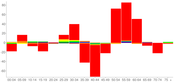 Graph: Change in Population between 2000 and 2010, by Age and Race - Sullivan, Illinois - Census Viewer