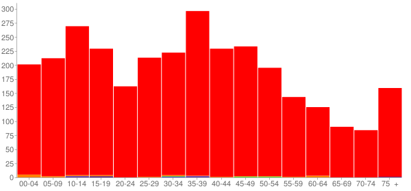 Graph: Population by Age and Race, 2000 Census - Riverton, Illinois - Census Viewer