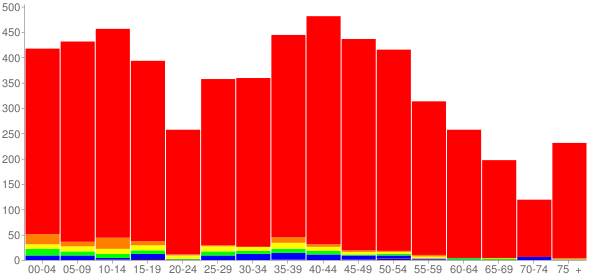 Graph: Population by Age and Race, 2010 Census - Hampshire, Illinois - Census Viewer