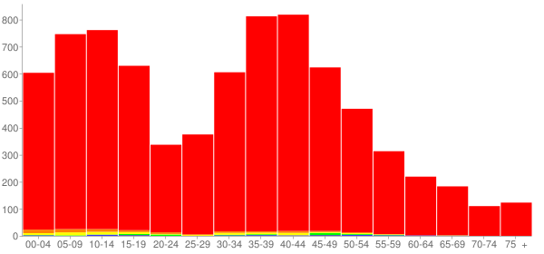 Graph: Population by Age and Race, 2000 Census - Channahon, Illinois - Census Viewer