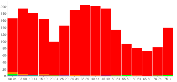Graph: Population by Age and Race, 2000 Census - Smithton, Illinois - Census Viewer