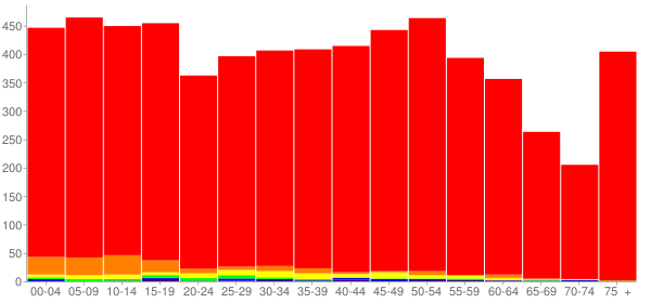 Graph: Population by Age and Race, 2010 Census - Clyde, Ohio - Census Viewer
