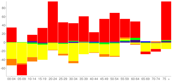 Graph: Change in Population between 2000 and 2010, by Age and Race - Kinney County, Texas - Census Viewer