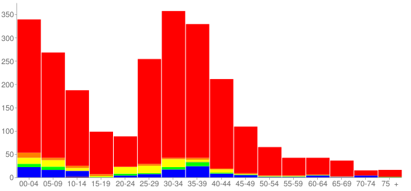 Graph: Population by Age and Race, 2000 Census - Hainesville, Illinois - Census Viewer