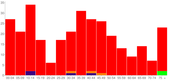 Graph: Population by Age and Race, 2000 Census - Broadlands, Illinois - Census Viewer
