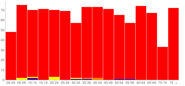 Graph: Population by Age and Race, 2010 Census - Altamont, Tennessee - Census Viewer