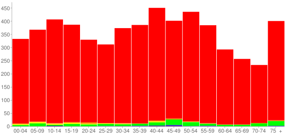 Graph: Population by Age and Race, 2000 Census - Lynchburg, Moore County (Lynchburg), Tennessee - Census Viewer
