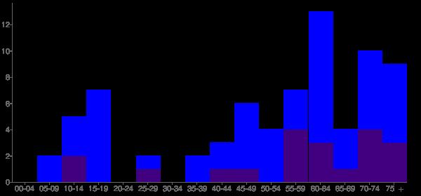 Graph: Population by Age and Hispanic or Latino Origin, 2010 Census - Kim, Colorado - Census Viewer