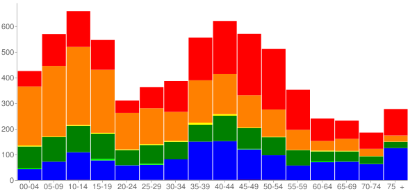 Graph: Population by Age and Race, 2000 Census - Waimea (Kamuela), Hawaii - Census Viewer