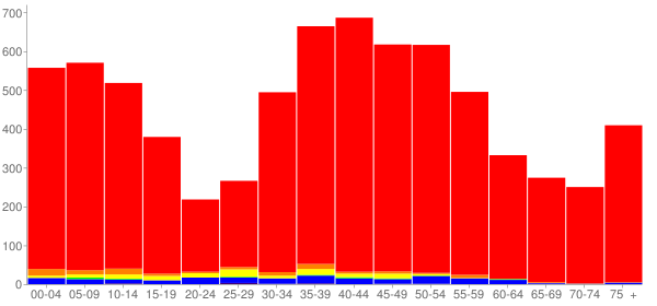 Graph: Population by Age and Race, 2000 Census - Bernardsville, New Jersey - Census Viewer