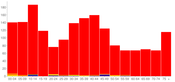 Graph: Population by Age and Race, 2000 Census - Earlville, Illinois - Census Viewer