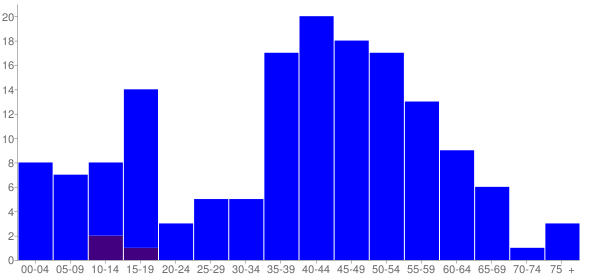 Graph: Population by Age and Hispanic or Latino Origin, 2000 Census - Index, Washington - Census Viewer