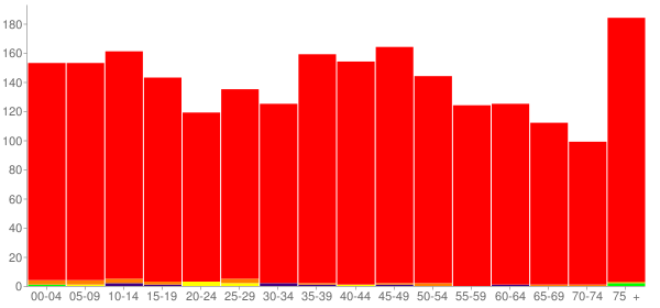 Graph: Population by Age and Race, 2010 Census - Brighton, Illinois - Census Viewer
