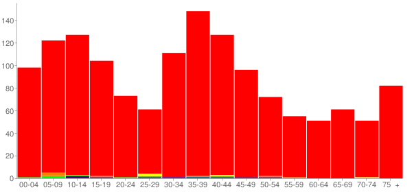 Graph: Population by Age and Race, 2000 Census - Williamsville, Illinois - Census Viewer