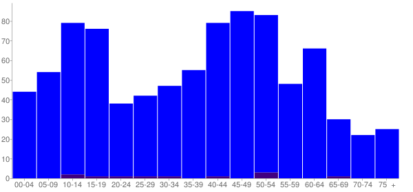 Graph: Population by Age and Hispanic or Latino Origin, 2010 Census - Spaulding, Illinois - Census Viewer