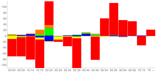 Graph: Change in Population between 2000 and 2010, by Age and Race - Forest City, Iowa - Census Viewer