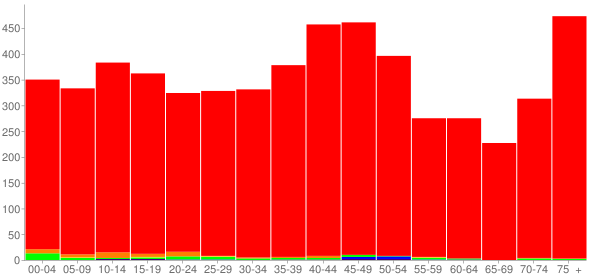 Graph: Population by Age and Race, 2000 Census - Toronto, Ohio - Census Viewer