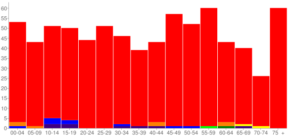 Graph: Population by Age and Race, 2010 Census - Altus, Arkansas - Census Viewer