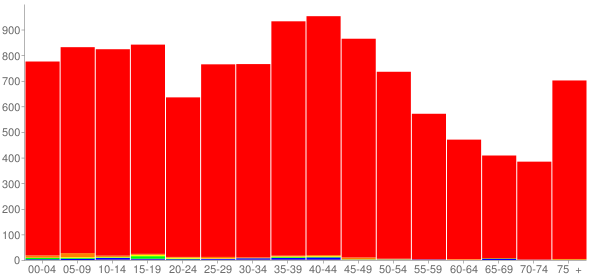 Graph: Population by Age and Race, 2000 Census - Washington, Illinois - Census Viewer
