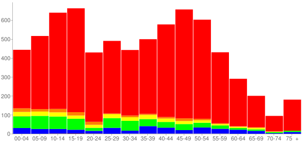 Graph: Population by Age and Race, 2010 Census - Orland Hills, Illinois - Census Viewer