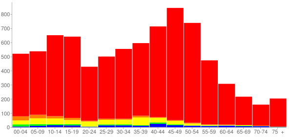 Graph: Population by Age and Race, 2010 Census - Island Lake, Illinois - Census Viewer