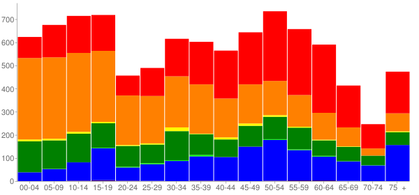 Graph: Population by Age and Race, 2010 Census - Waimea (Kamuela), Hawaii - Census Viewer