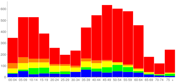 Graph: Change in Population between 2000 and 2010, by Age and Race - North Aurora, Illinois - Census Viewer