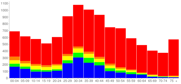 Graph: Population by Age and Race, 2000 Census - Little Ferry, New Jersey - Census Viewer