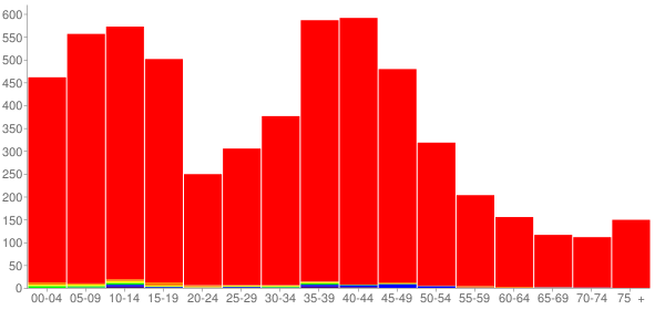 Graph: Population by Age and Race, 2000 Census - Mahomet, Illinois - Census Viewer