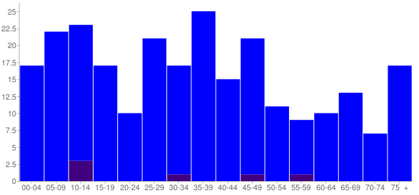 Graph: Population by Age and Hispanic or Latino Origin, 2000 Census - Cabery, Illinois - Census Viewer
